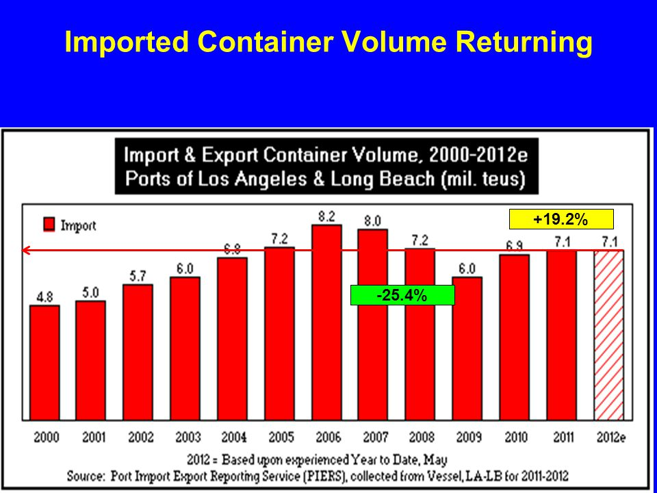 Imported Container Volume Returning