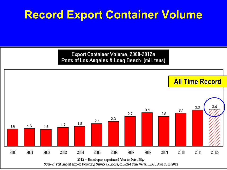 Record Export Container Volume