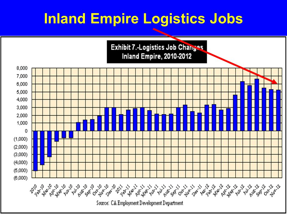 Inland Empire Logistics Jobs