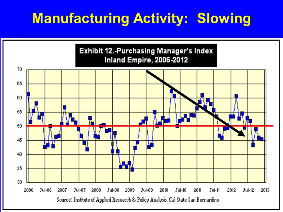 Manufacturing Activity: Slowing