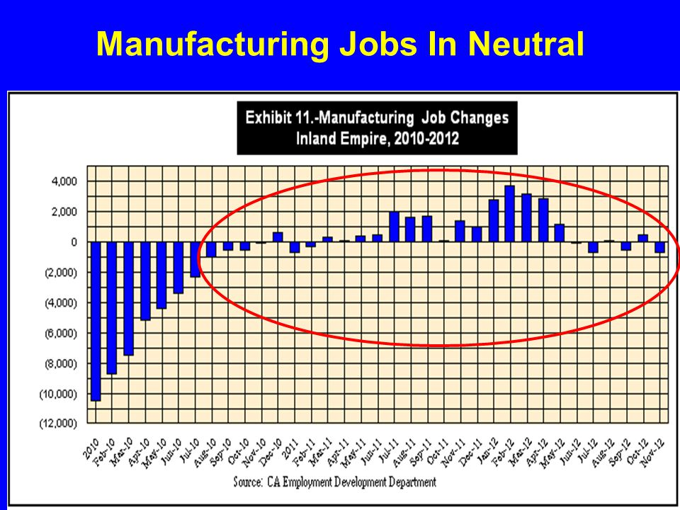 Manufacturing Jobs In Neutral
