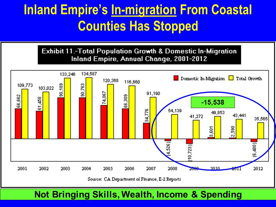 Inland Empire's In-migration From Coastal Counties Has Stopped