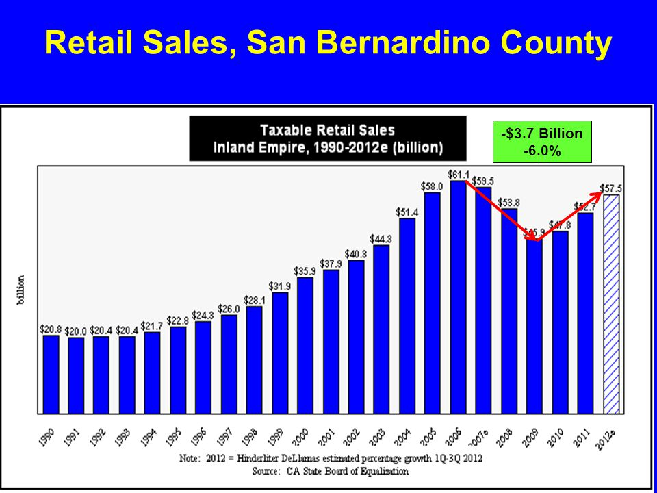 Retail Sales, San Bernardino County