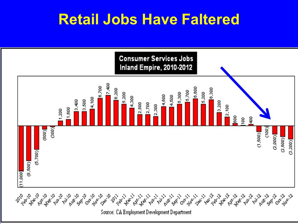 Retail Jobs Have Faltered