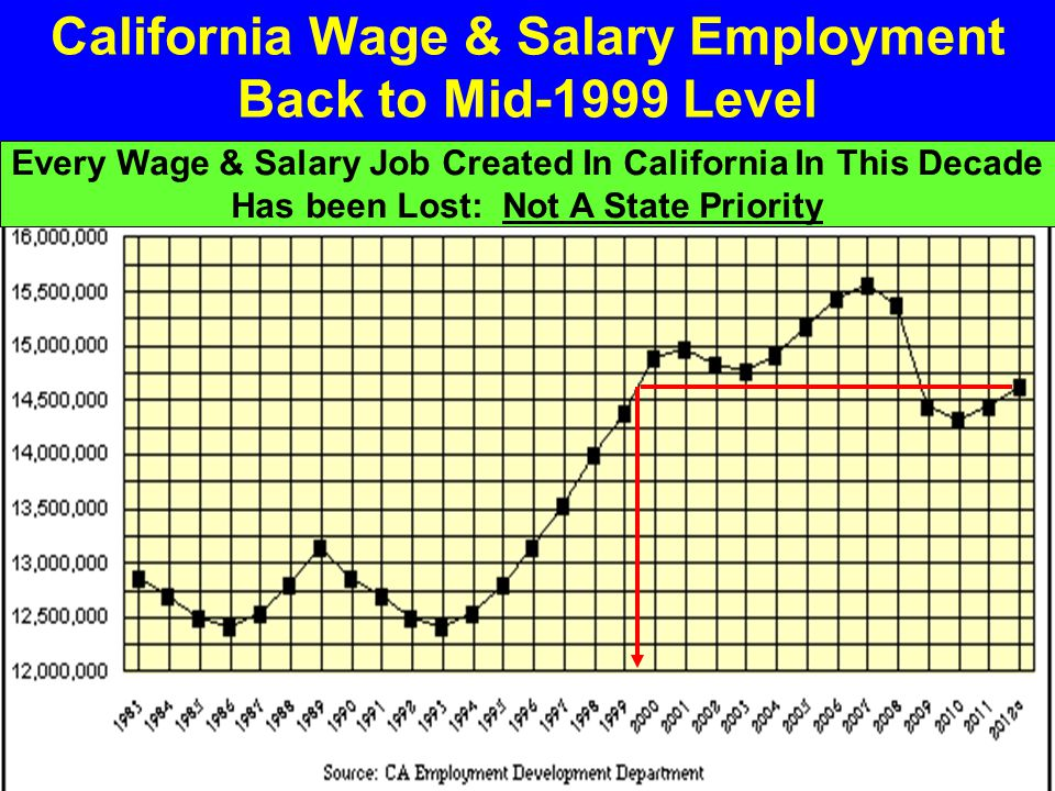 California Wage & Salary Employment Back to Mid-1999 Level