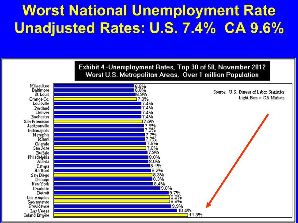 Worst National Unemployment Rate Unadjusted Rates: U.S. 7.4% CA 9.6%