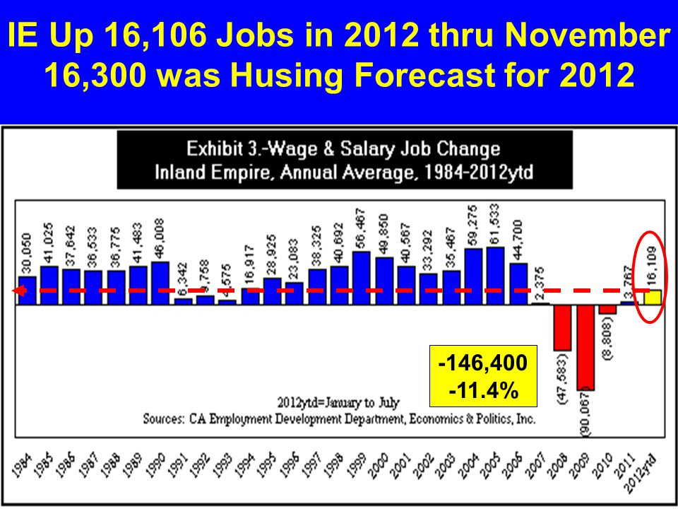 IE Up 16,106 Jobs in 2012 thru November 16,300 was Husing Forecast for 2012