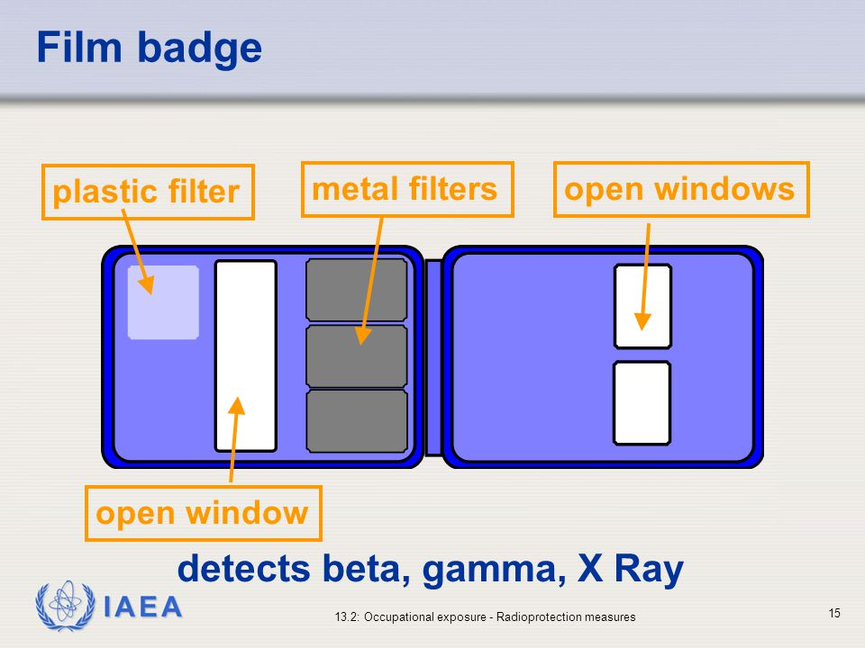 detects beta, gamma, X Ray