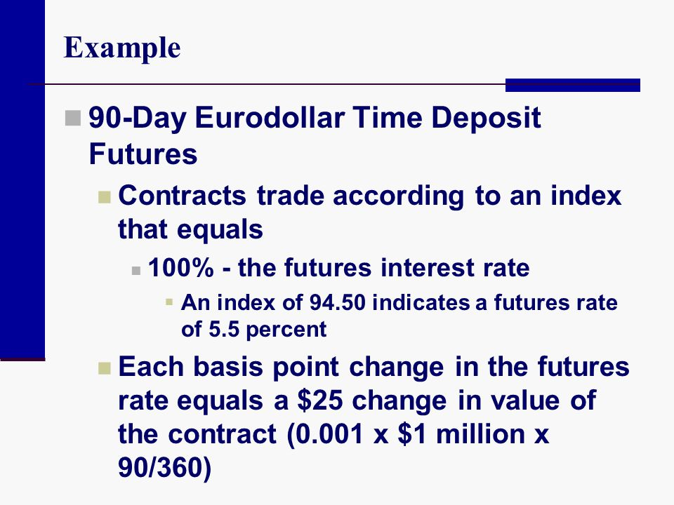 Example 90-Day Eurodollar Time Deposit Futures