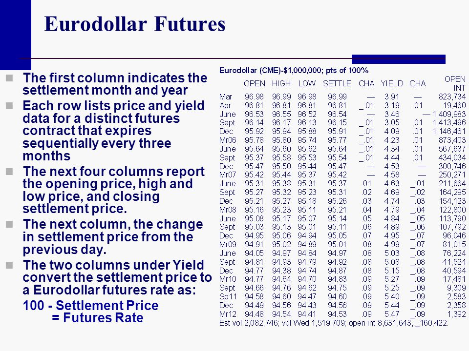 Eurodollar Futures The first column indicates the settlement month and year.