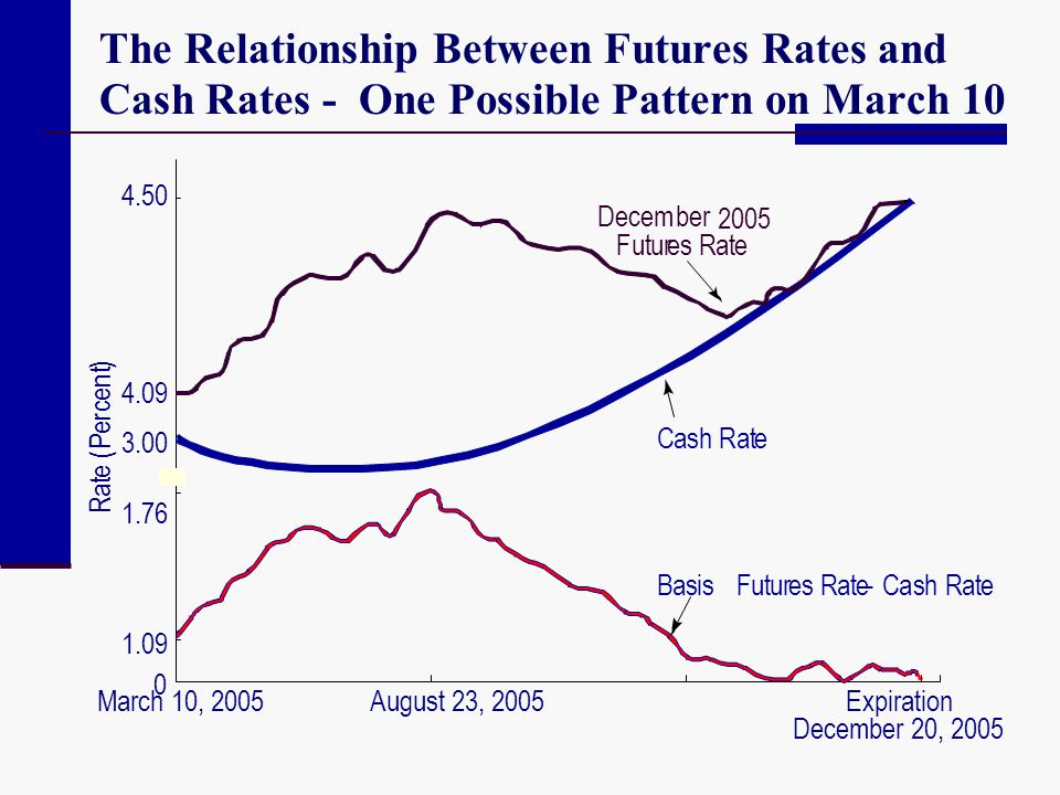 The Relationship Between Futures Rates and Cash Rates - One Possible Pattern on March 10