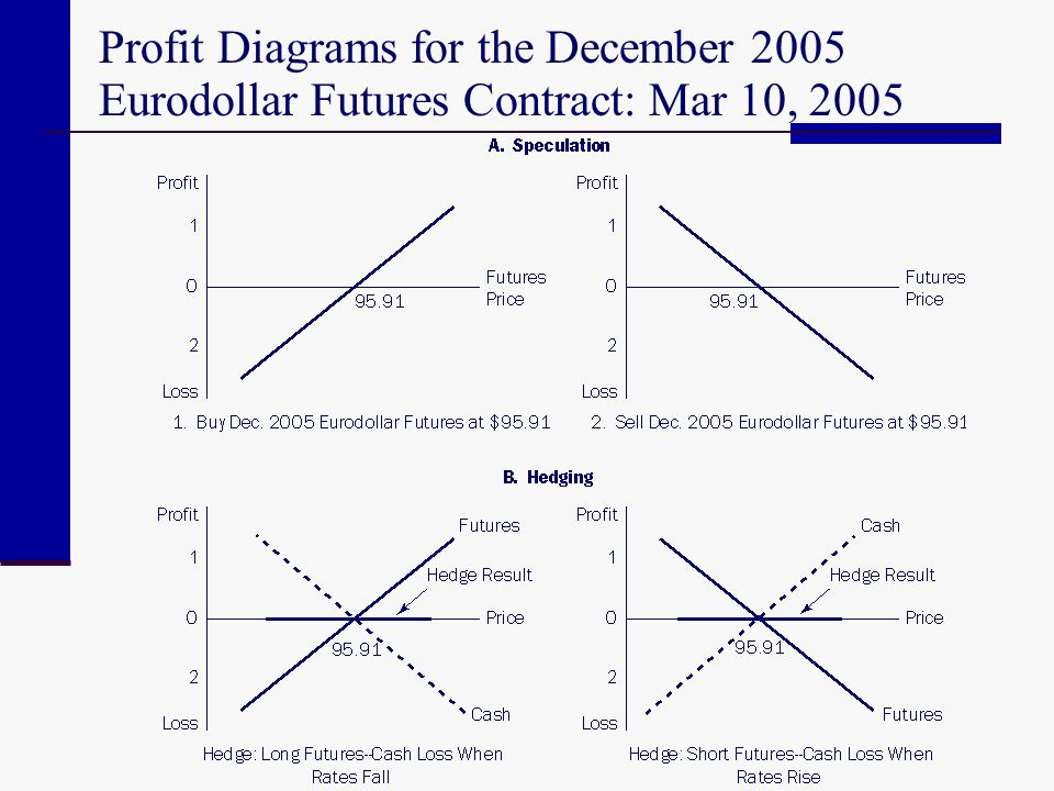 Profit Diagrams for the December 2005 Eurodollar Futures Contract: Mar 10, 2005