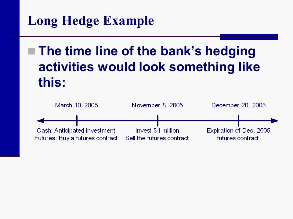 Long Hedge Example The time line of the bank's hedging activities would look something like this: