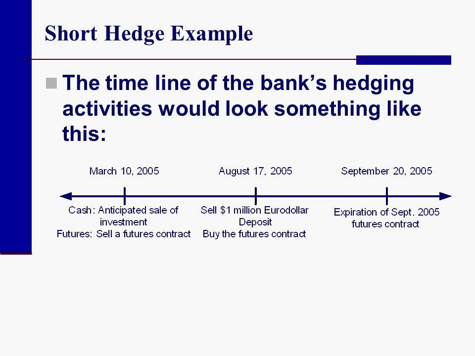 Short Hedge Example The time line of the bank's hedging activities would look something like this: