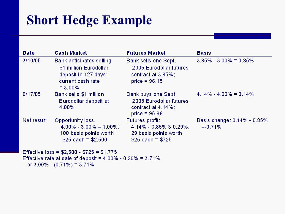 Short Hedge Example
