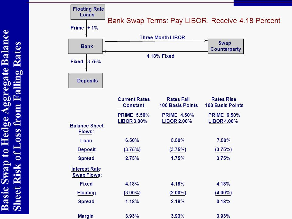 Current Rates Constant. Bank Swap Terms: Pay LIBOR, Receive 4.18 Percent* Rates Fall. 100 Basis Points.