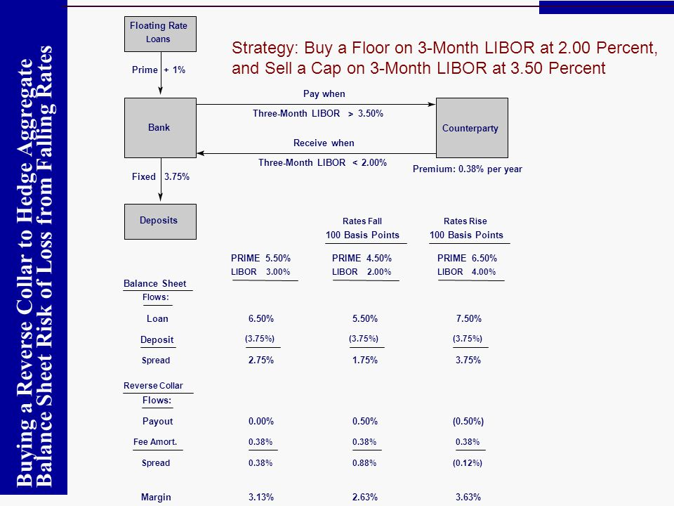 Floating Rate Loans. Strategy: Buy a Floor on 3-Month LIBOR at 2.00 Percent, and Sell a Cap on 3-Month LIBOR at 3.50 Percent.