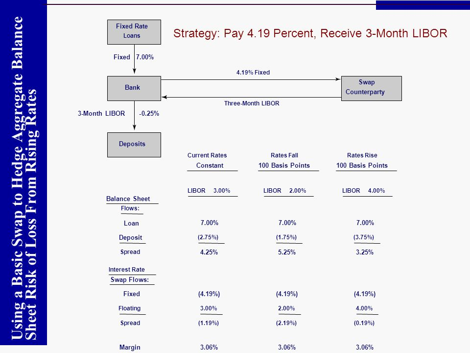Fixed Rate Strategy: Pay 4.19 Percent, Receive 3-Month LIBOR. Loans. Fixed 7.00% 4.19% Fixed. Swap.