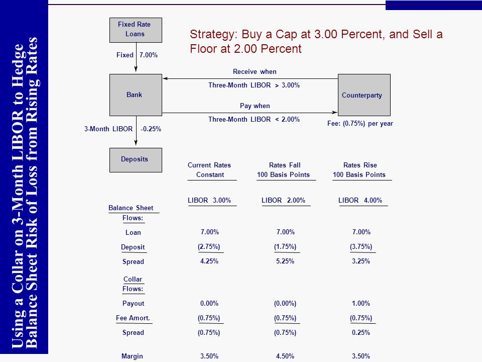 Fixed Rate Strategy: Buy a Cap at 3.00 Percent, and Sell a Floor at 2.00 Percent. Loans. Fixed 7.00%
