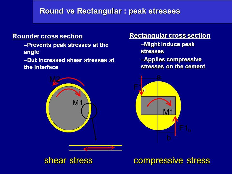 Round vs Rectangular : peak stresses