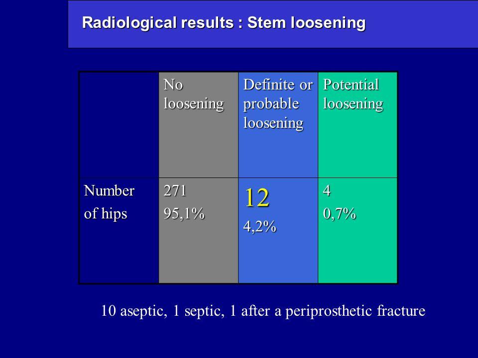 Radiological results : Stem loosening