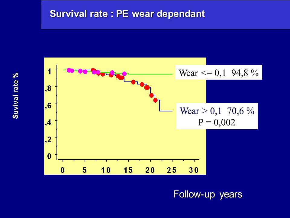 Survival rate : PE wear dependant
