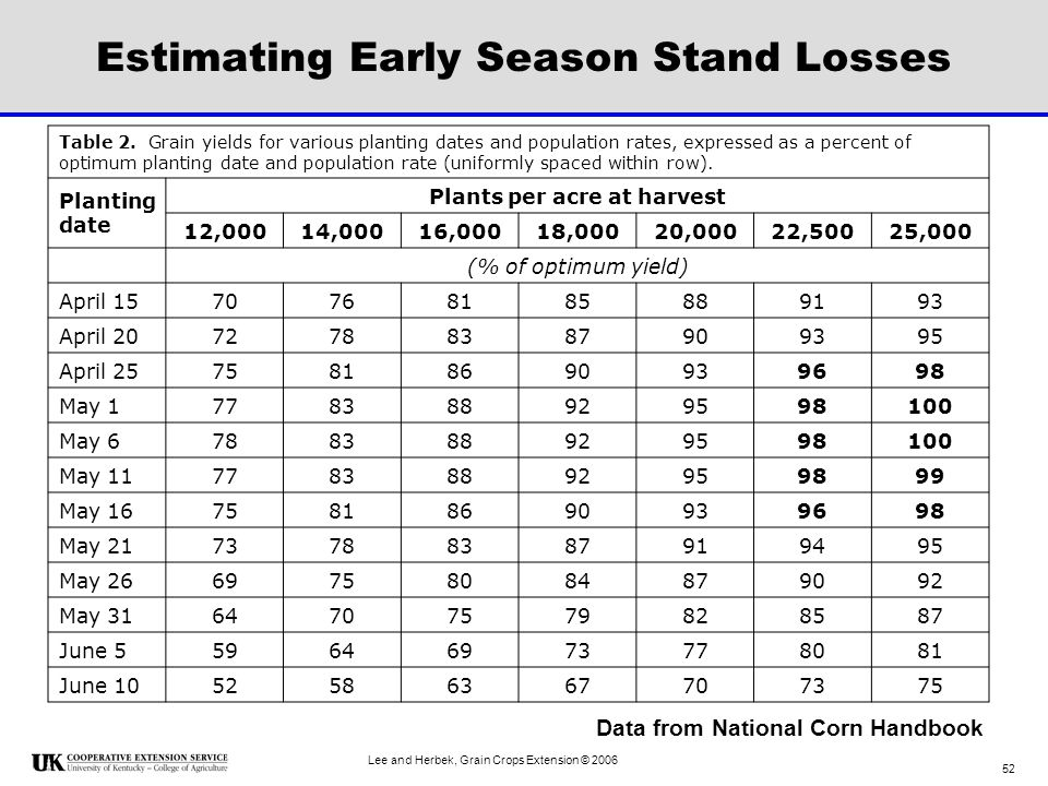 Estimating Early Season Stand Losses