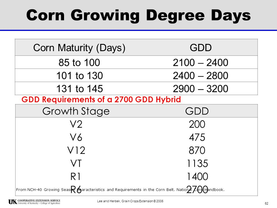 Corn Growing Degree Days