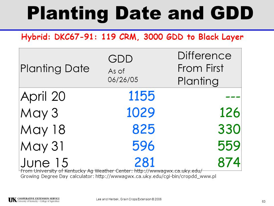 Planting Date and GDD April 20 1155 --- May 3 1029 126 May 18 825 330