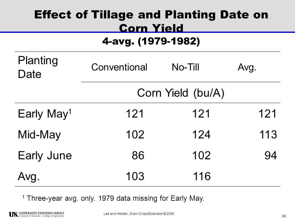 Effect of Tillage and Planting Date on Corn Yield 4-avg. (1979-1982)