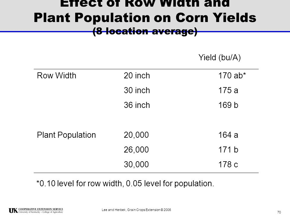 Effect of Row Width and Plant Population on Corn Yields (8 location average)