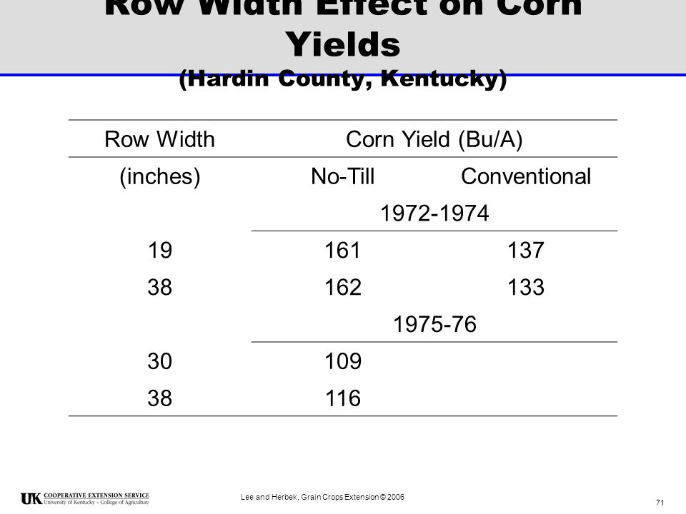 Row Width Effect on Corn Yields (Hardin County, Kentucky)
