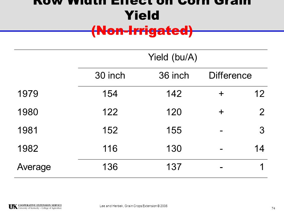 Row Width Effect on Corn Grain Yield (Non-Irrigated)