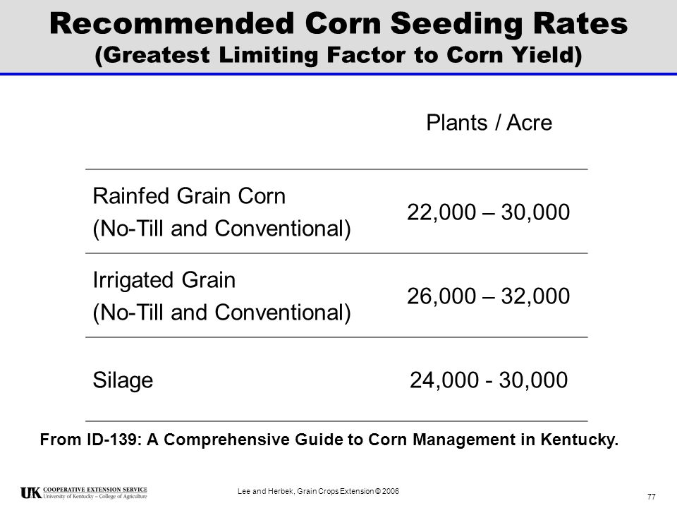 Recommended Corn Seeding Rates (Greatest Limiting Factor to Corn Yield)