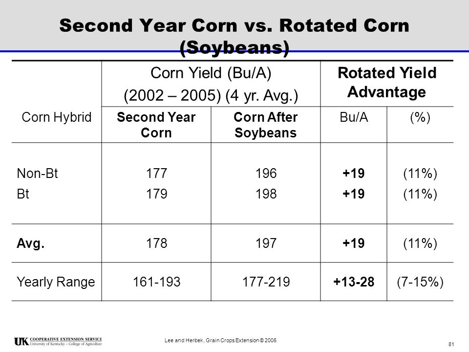 Second Year Corn vs. Rotated Corn (Soybeans)