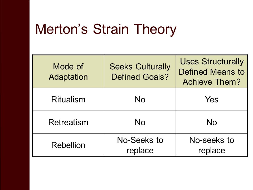 Merton's Strain Theory