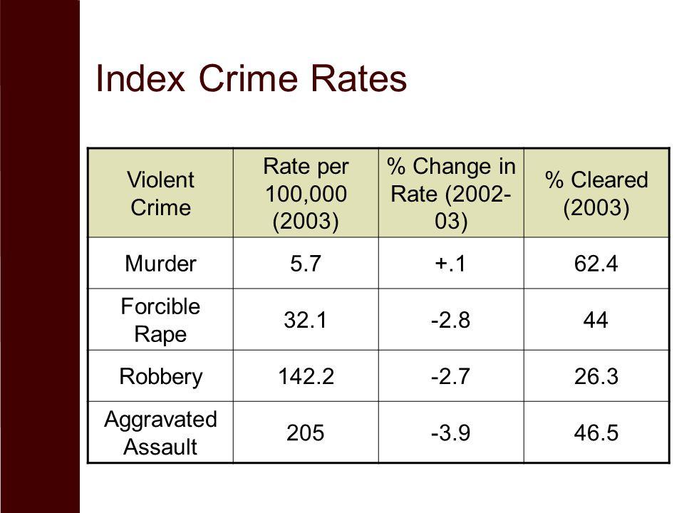 Index Crime Rates Violent Crime Rate per 100,000 (2003)
