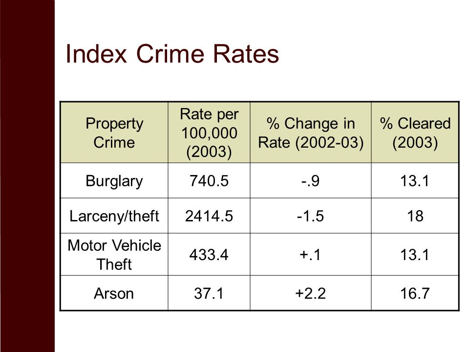 Index Crime Rates Property Crime Rate per 100,000 (2003)