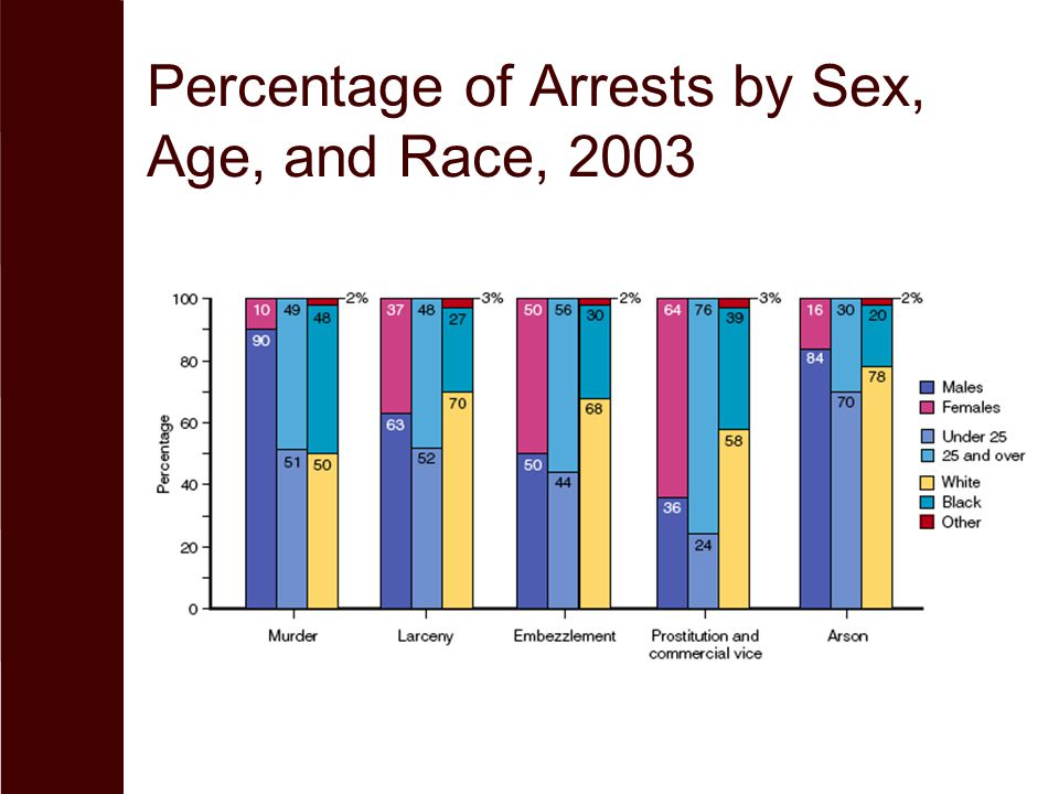 Percentage of Arrests by Sex, Age, and Race, 2003