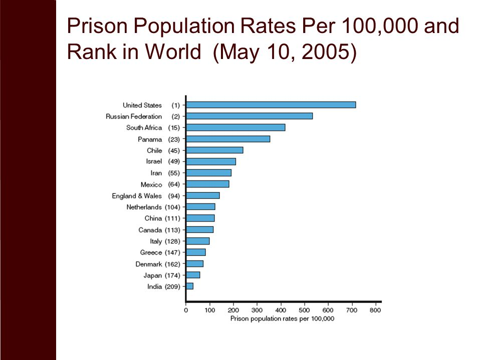 Prison Population Rates Per 100,000 and Rank in World (May 10, 2005)