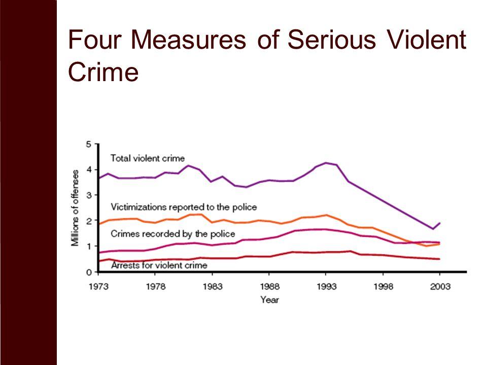 Four Measures of Serious Violent Crime