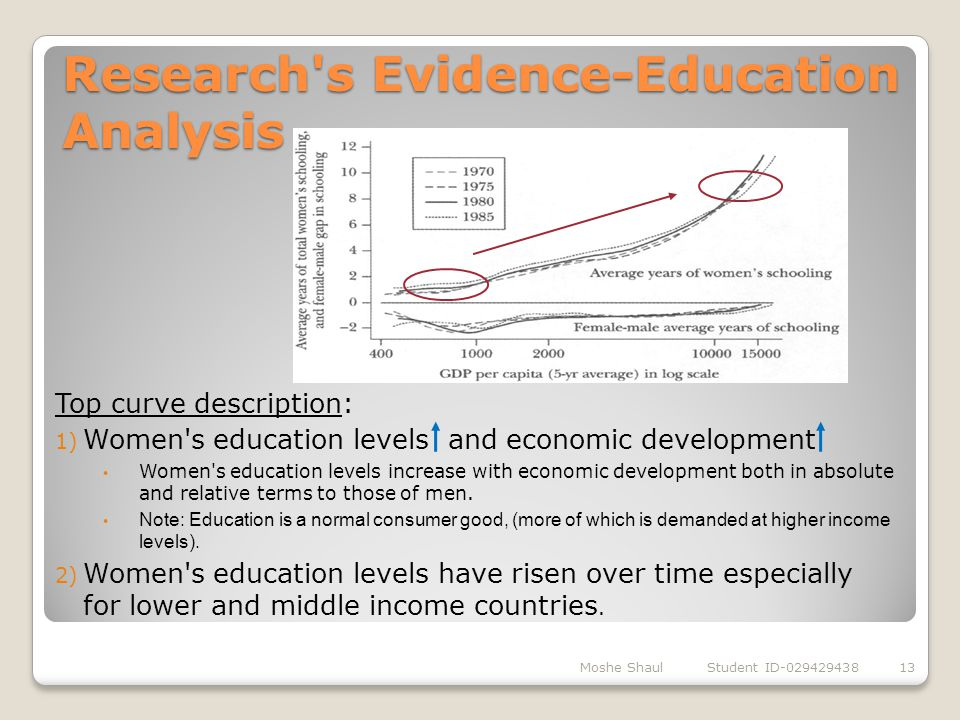 Research s Evidence-Education Analysis