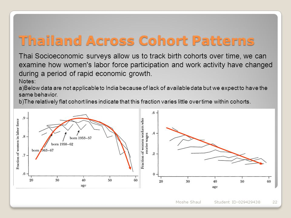 Thailand Across Cohort Patterns