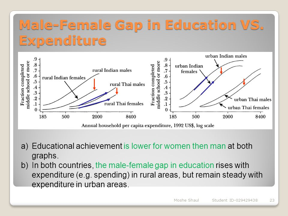 Male-Female Gap in Education VS. Expenditure