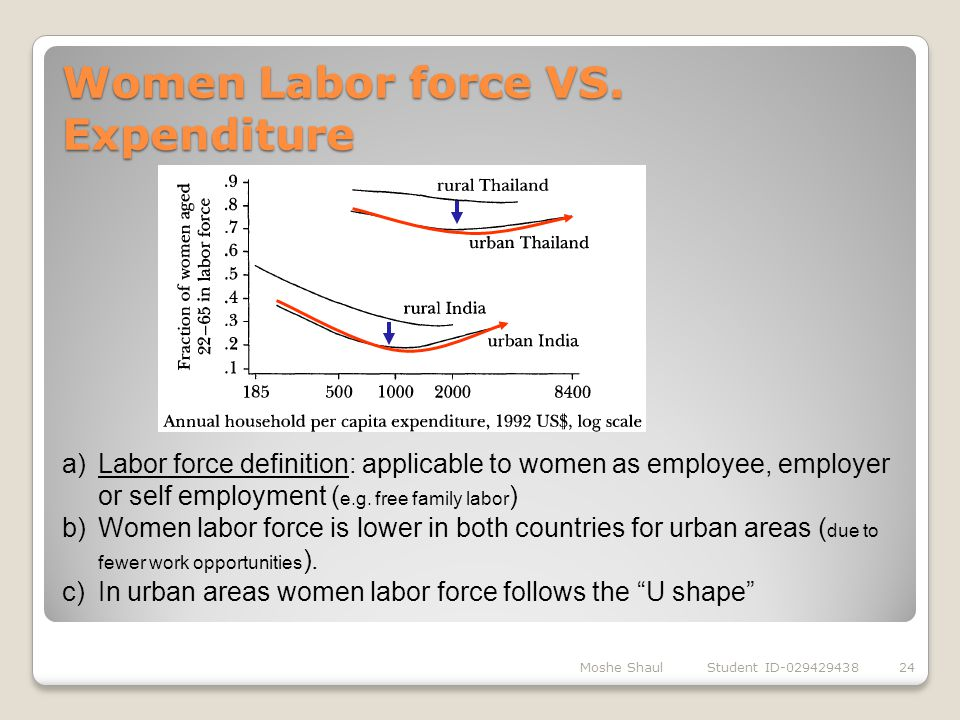 Women Labor force VS. Expenditure