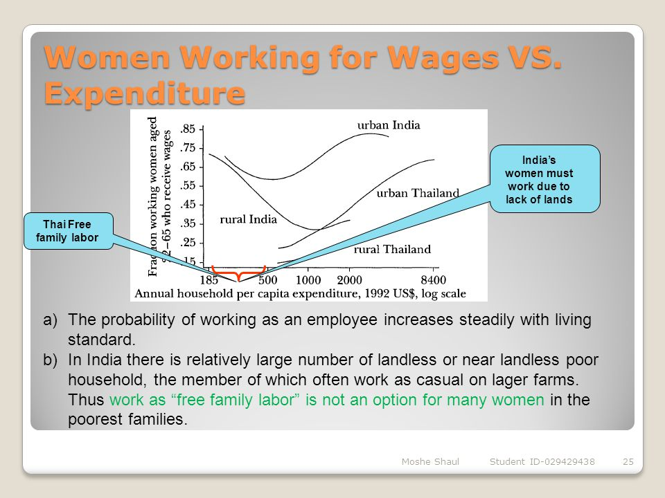 Women Working for Wages VS. Expenditure