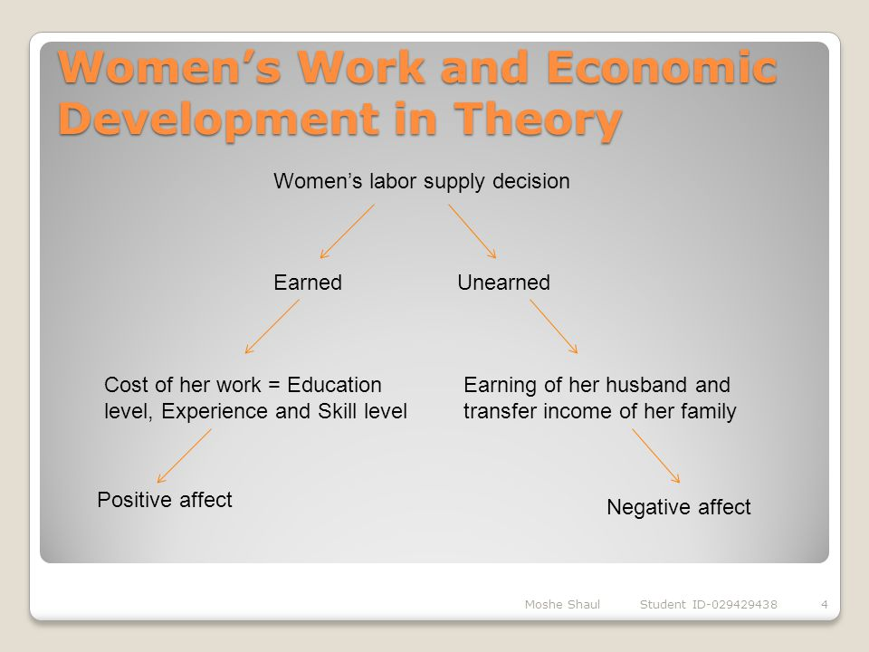 Women's Work and Economic Development in Theory