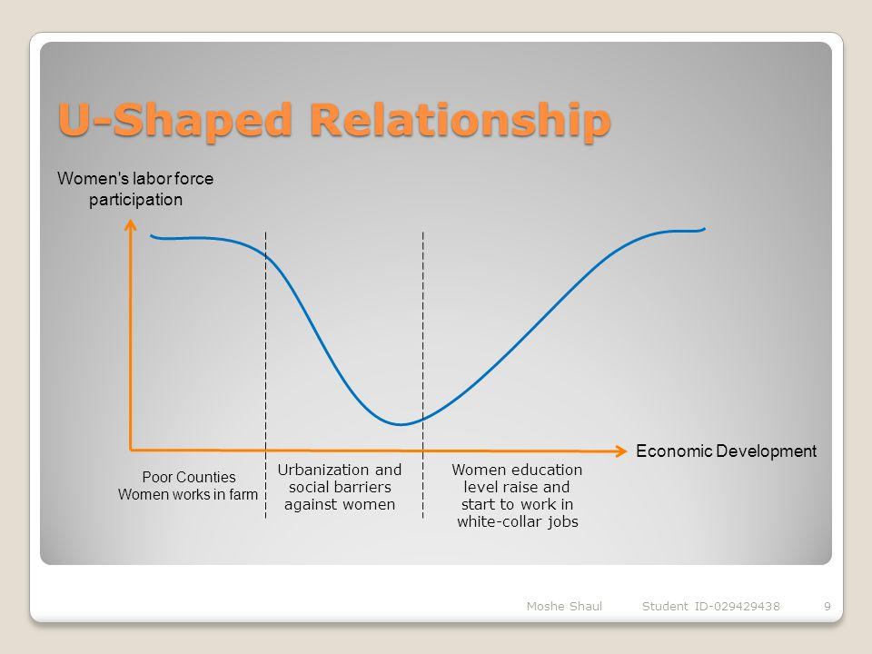U-Shaped Relationship