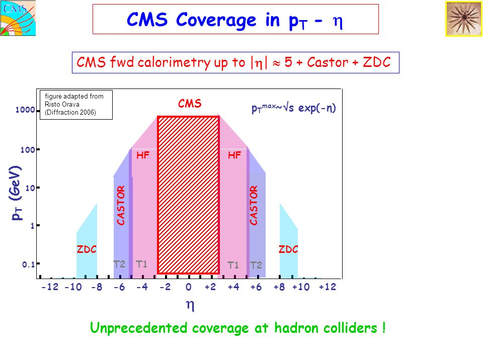 Unprecedented coverage at hadron colliders !