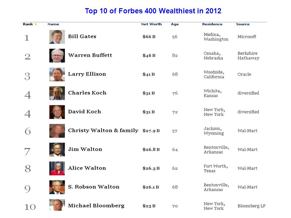 Top 10 of Forbes 400 Wealthiest in 2012
